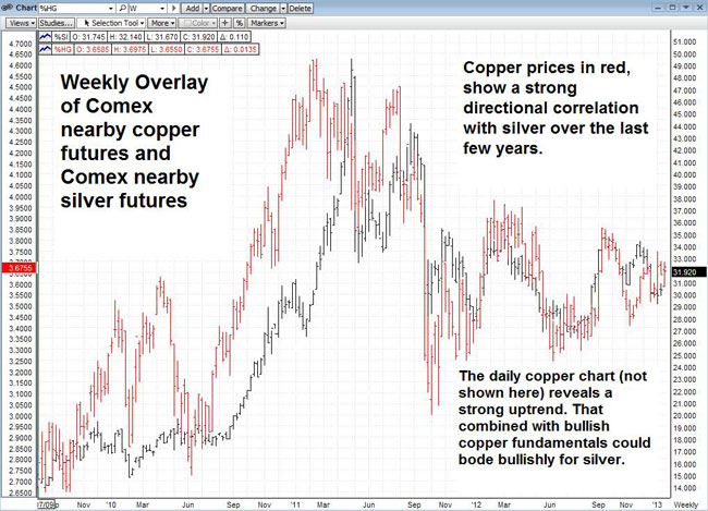 Weekly Overlay of Comex Nearby Copper Futures and Comex Nearby Silver Futures