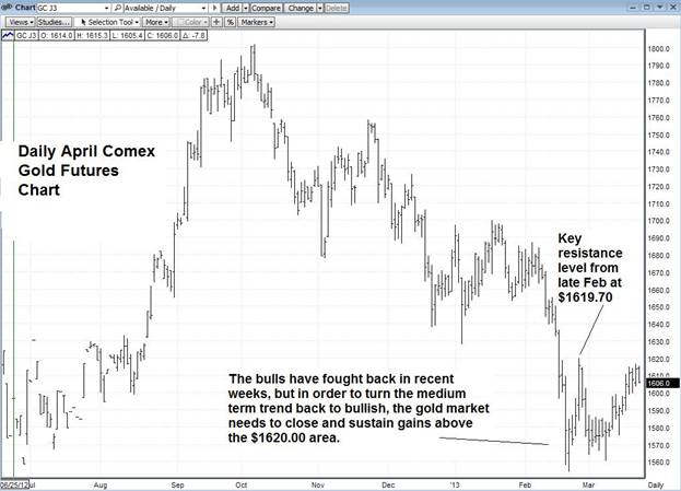 Daily April Comex Gold Futures Chart