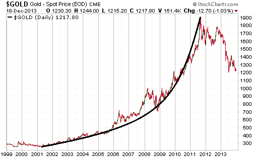 What A Bubble Looks Like And Why Gold S Price Action Wasn T