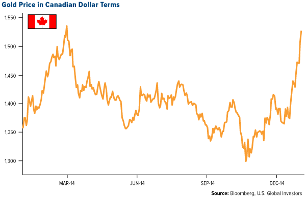 Gold Price in Canadian Dollar Terms