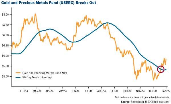 Gold and Precious Metals Fund (USERX) Breaks Out