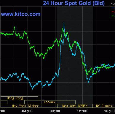 Free Day Trading Gold Charts By Kitco