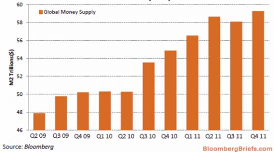 2012-05 Money Supply Growth