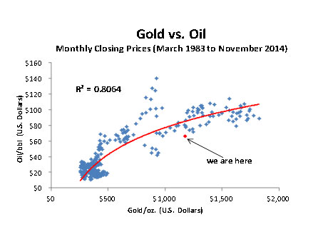 A Casual Glance At The Chart Shows Many Outlier Data Points Month End Prices For Crude Oil And Gold That Are Far Away From Red Trend Line