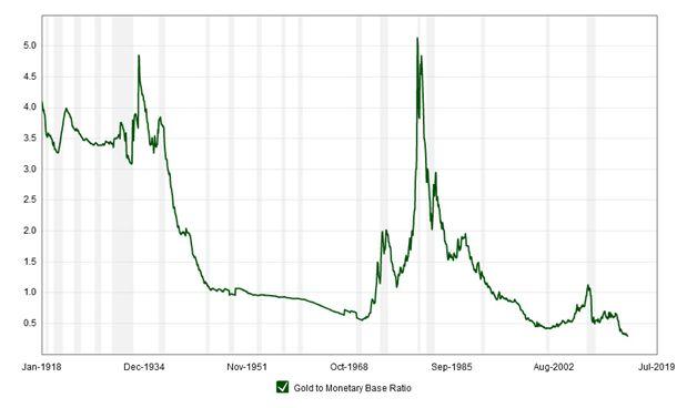 Kitco gold graph