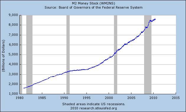 Graph: M2 Money Stock