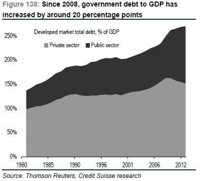 Developed market total debt - May 2013
