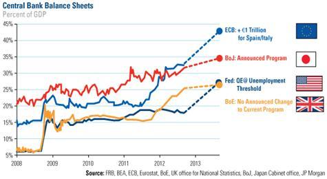 COM-Central-Bank-Balance-Sheets-011813