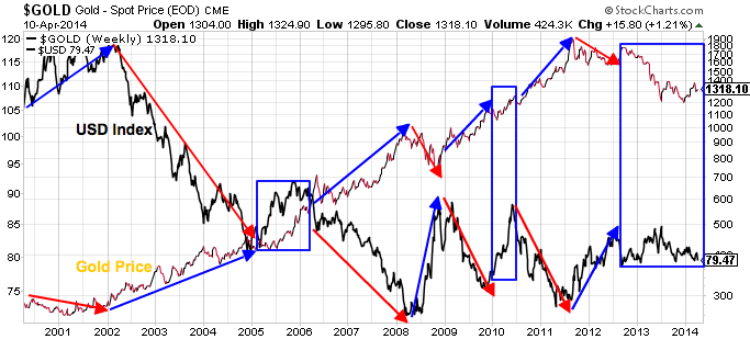 It Is Interesting To Note That Over The First 12 Years On This Chart There Was Never Been A Prolonged Period Where Gold And Dollar Dropped Together