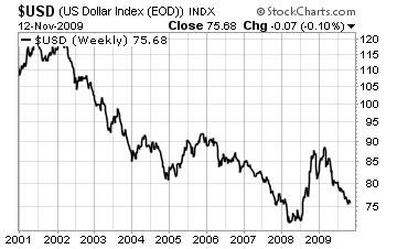 US Dollar Falling Fast