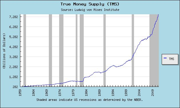 The True Money Supply (TMS) was formulated by Murray Rothbard and represents the amount of money in the economy that is available for immediate use in exchange. It has been referred to in the past as the Austrian Money Supply, the Rothbard Money Supply and the True Money Supply. The benefits of TMS over conventional measures calculated by the Federal Reserve are that it counts only immediately available money for exchange and does not double count. MMMF shares are excluded from TMS precisely because they represent equity shares in a portfolio of highly liquid, short-term investments which must be sold in exchange for money before such shares can be redeemed. For a detailed description and explanation of the TMS aggregate, see Salerno (1987) and Shostak (2000). The TMS consists of the following: Currency Component of M1, Total Checkable Deposits, Savings Deposits, U.S. Government Demand Deposits and Note Balances, Demand Deposits Due to Foreign Commercial Banks, and Demand Deposits Due to Foreign Official Institutions. Ludwig von Mises Institute, 518 West Magnolia Avenue, Auburn, Alabama 36832-4501 U.S.A.