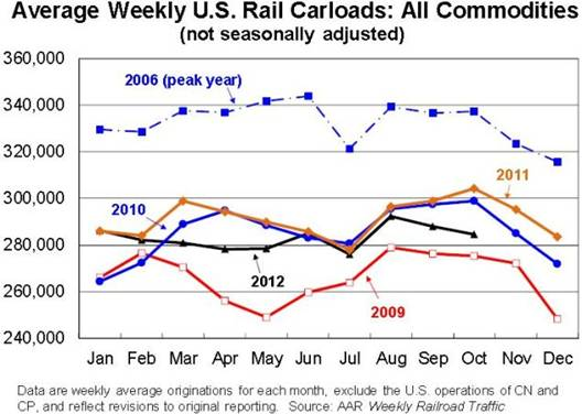 Association of American Railroads (AAR), Bill McBride, Calculated Risk, Finance and Economics, http://www.calculatedriskblog.com/