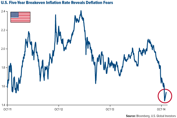 GOLD-US-Five-Year-Breakeven-Inflation-Rate-Reveals-Deflation-Fears-10172014
