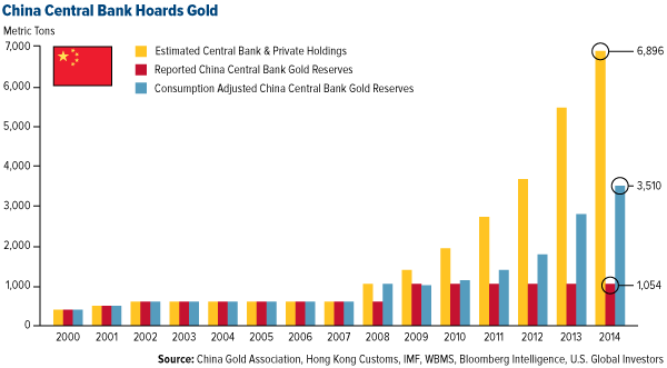 China Central Bank Hoards Gold