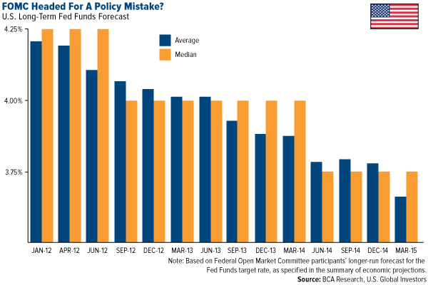 FOMC Headed for a Policy Mistake?