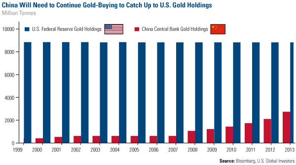 China Will Need to Continue Gold-Buying to Catch Up to U.S. Gold Holdings