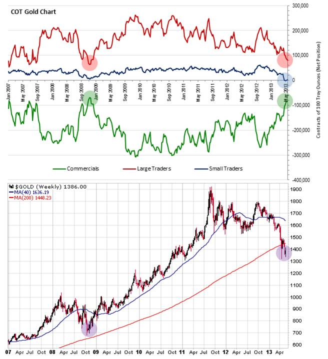 The Following Cot Gold Chart Depicts Net Positions Of Three Aforementioned Groups Commercials Large Traders And Small With Price