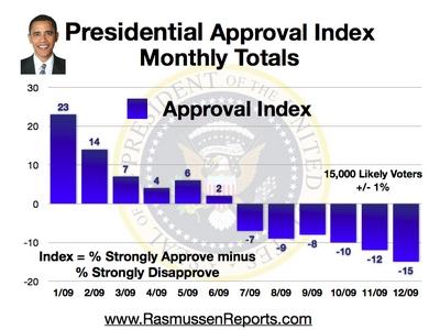 http://www.rasmussenreports.com/var/plain/storage/images/media/obama_monthly_totals_graphics/monthly_approval_index_december_2009/275690-1-eng-US/monthly_approval_index_december_2009.jpg