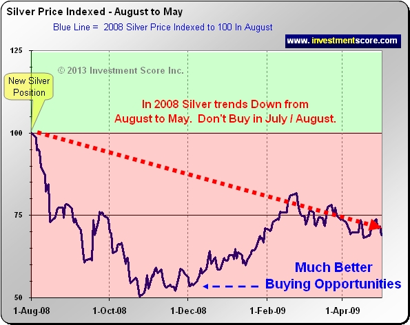 "For Now, Let's Answer Your Question: ""Is Silver a Good Investment?"""