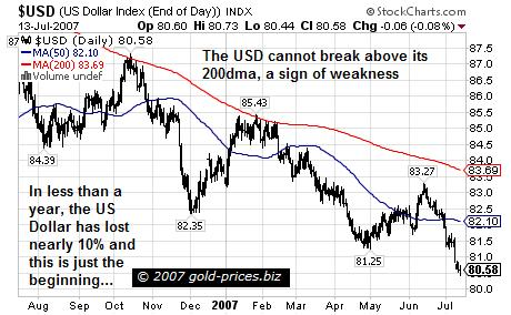 The US Dollar: On the Edge of the Abyss