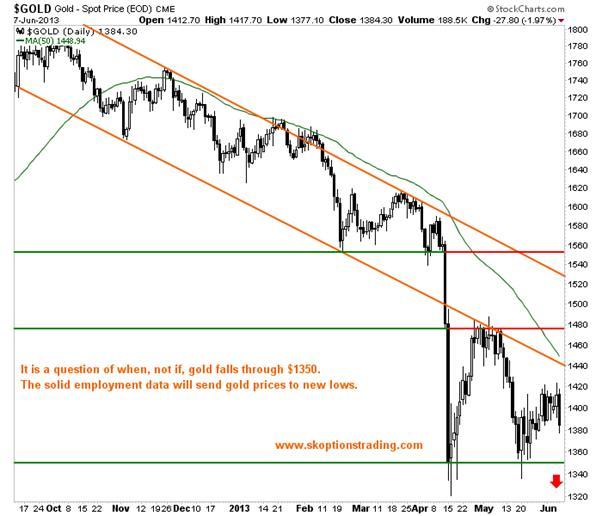 http://stockcharts.com/c-sc/sc?s=$GOLD&p=D&yr=0&mn=9&dy=0&i=t10285552106&a=269730380&r=1370729702650