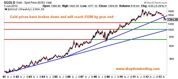 http://stockcharts.com/c-sc/sc?s=$GOLD&p=W&st=2001-01-01&en=(today)&i=p87651642634&a=202984934&r=1370733361312