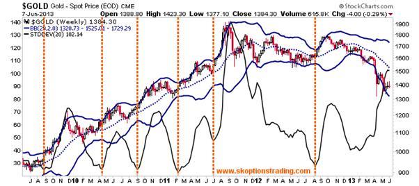 http://stockcharts.com/c-sc/sc?s=$GOLD&p=W&yr=4&mn=0&dy=0&i=p65303856238&a=226632738&r=1370733749894