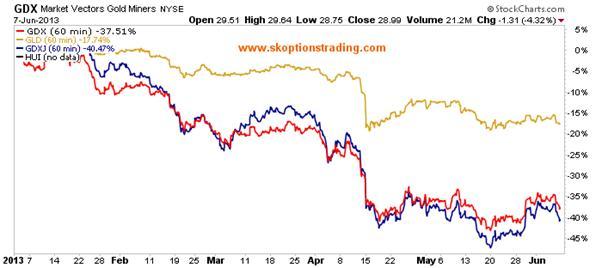 http://stockcharts.com/c-sc/sc?s=GDX&p=60&st=2013-01-01&en=(today)&i=p06030445093&a=264349653&r=1370734607623