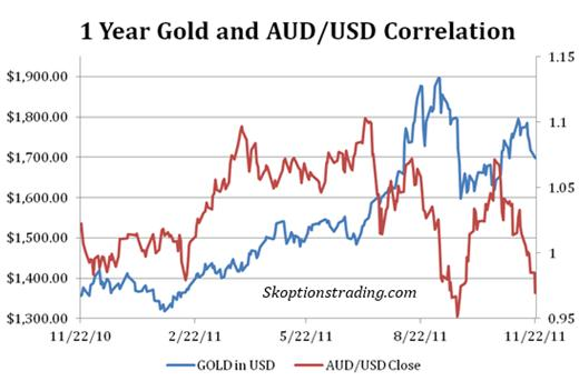 As We Can See From The Chart Above Aud Usd Has Not Been Correlated At All Over Past Year Fact That Gold Which Is Seen A Commodity By Some
