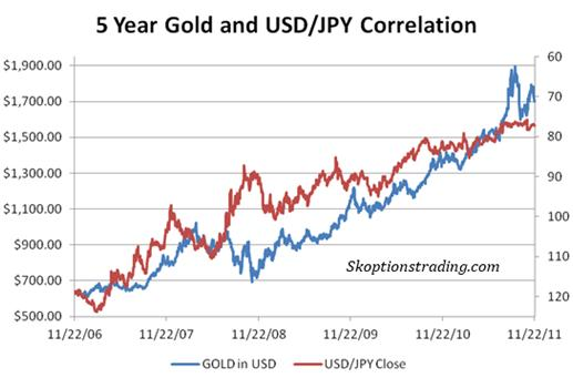 Gold forex correlation