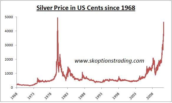 A Casual Glance At The Chart Could Leave An Impression That History Is Going To Repeat Itself And Silver Prices Are About Crash