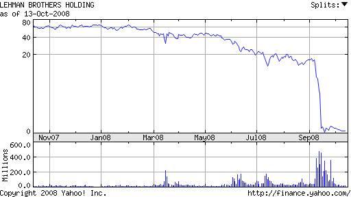Chart for Lehman Brothers Holdings Inc. (LEHMQ.PK)