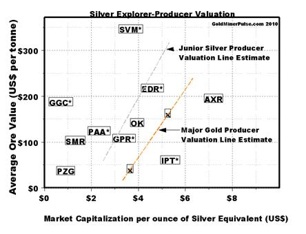 Silver Explorer-Producer Valuation Chart