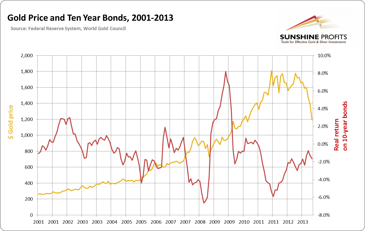 price level and interest rates relationship with dollar