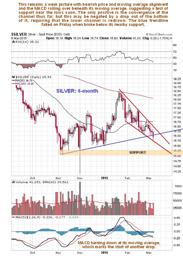 http://www.clivemaund.com/charts/silver6month080315.jpg