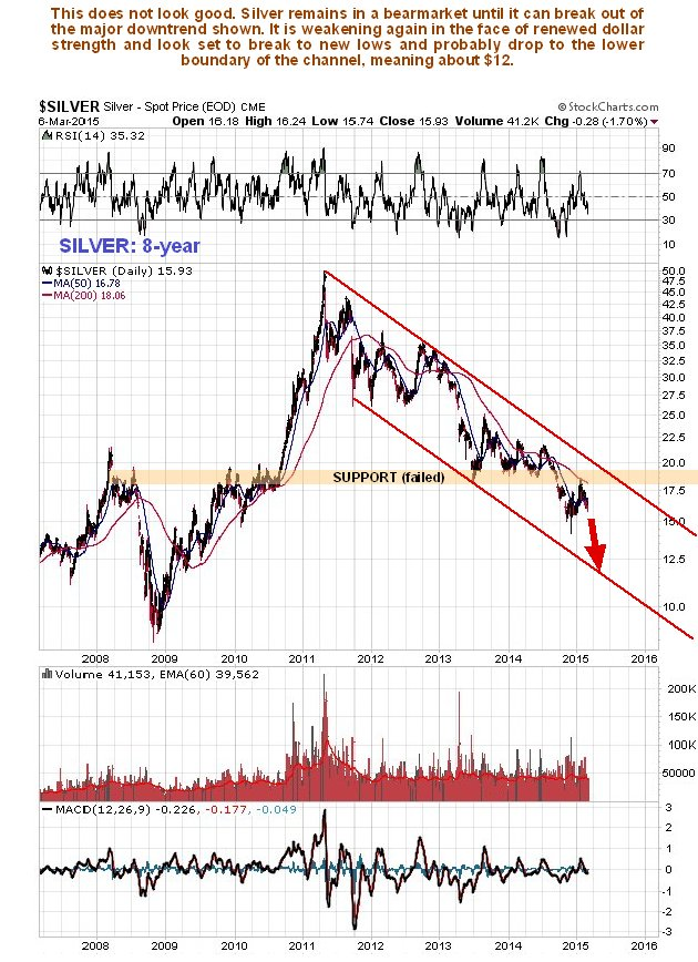 http://www.clivemaund.com/charts/silver8year080315b.jpg