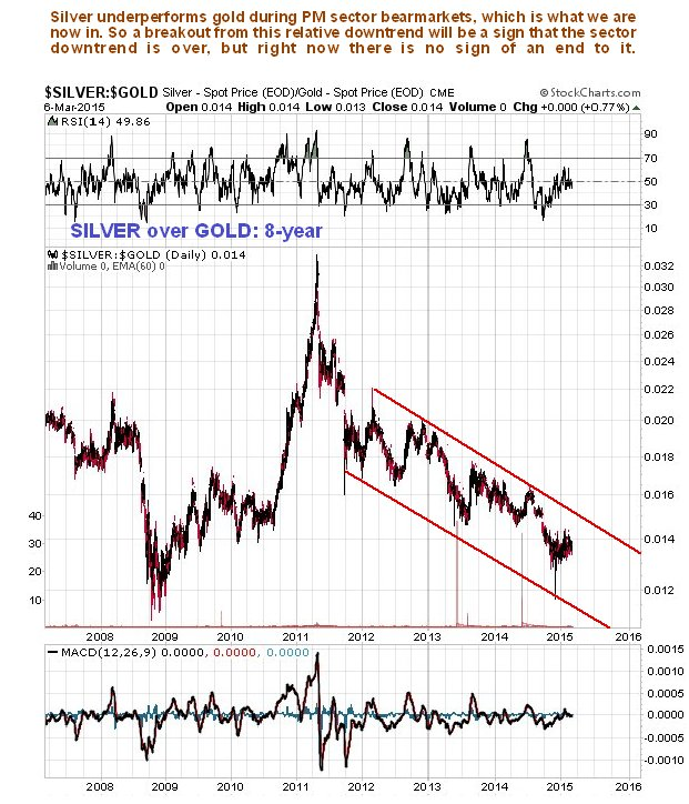 http://www.clivemaund.com/charts/silverovergold8year080315.jpg