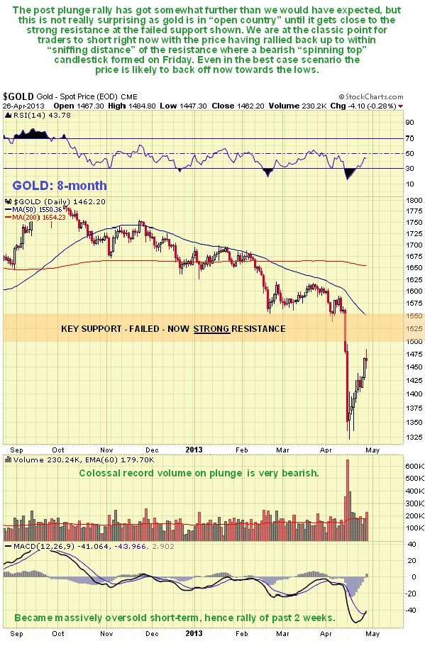 http://www.clivemaund.com/charts/gold8month280413.jpg