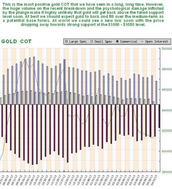 http://www.clivemaund.com/charts/goldcot280413.jpg