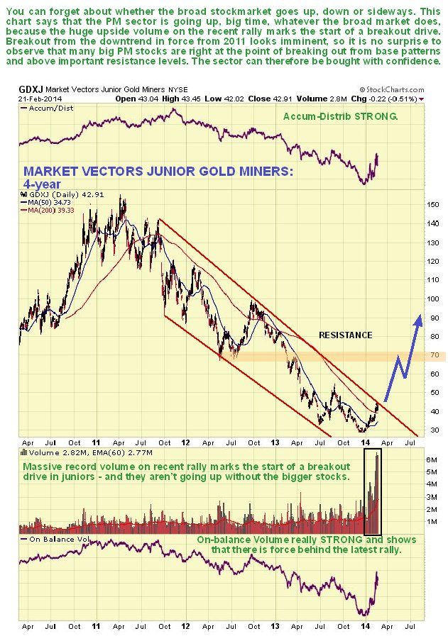 http://www.clivemaund.com/charts/gdxj4year240214.jpg