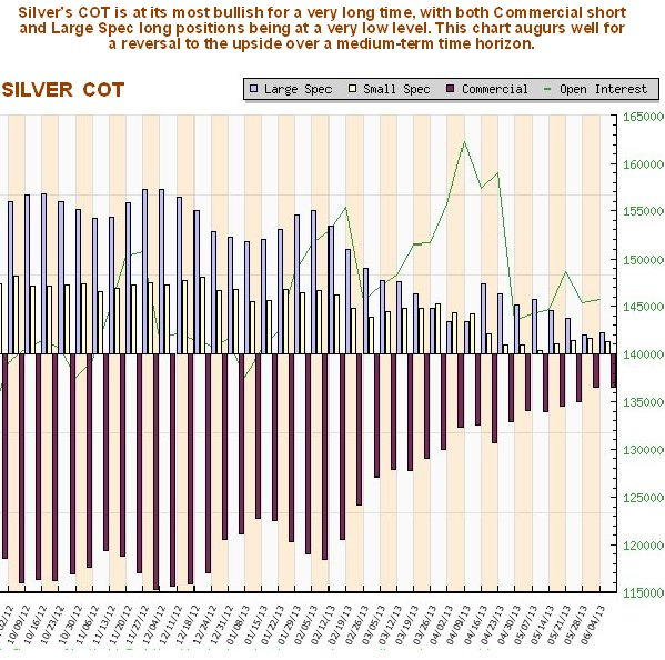 http://www.clivemaund.com/charts/silvercot100613.jpg