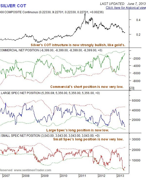 http://www.clivemaund.com/charts/silversetcot100613.jpg