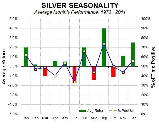 http://www.clivemaund.com/charts/silverseason0613.jpg