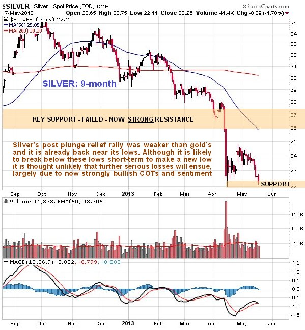 http://www.clivemaund.com/charts/silver9month190513.jpg