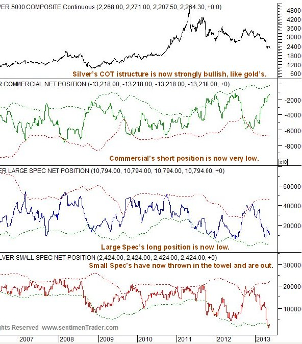 http://www.clivemaund.com/charts/silvercotsent190513.jpg