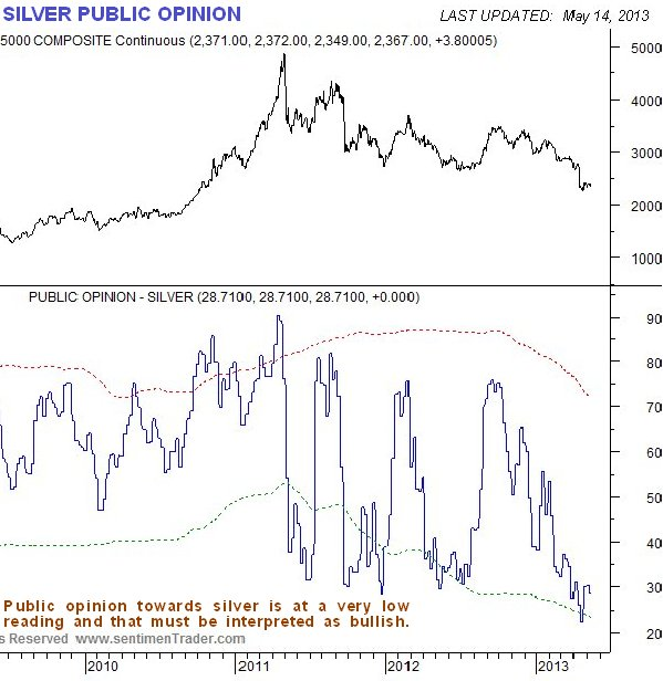 http://www.clivemaund.com/charts/silverpo190513.jpg