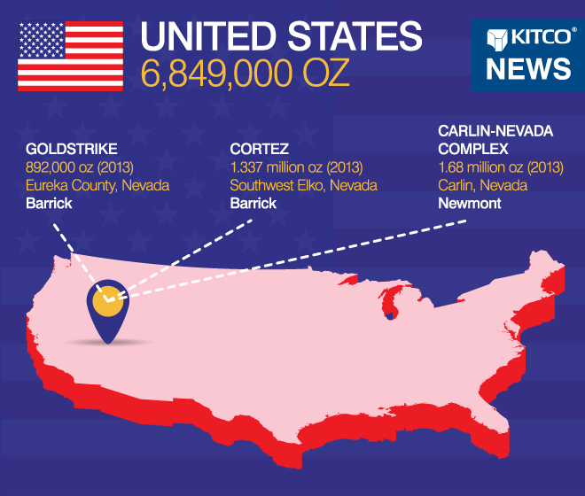 World S Largest Gold Producing Countries United States