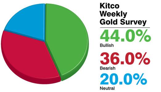 Kitco Live Market Quotes Kitco Live Market Quotes