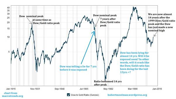In 1929 The Dow Peak Came At Same Time As Gold Ratio Therefore Nominal And Real Coincided 1973
