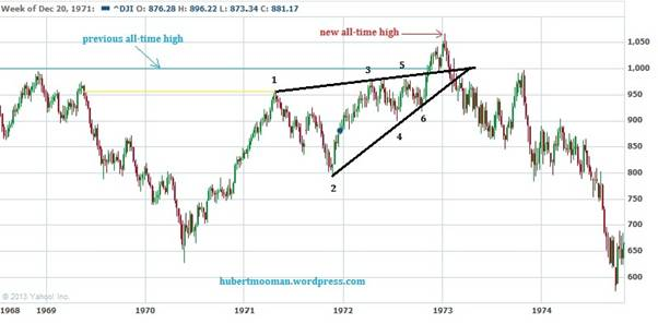 Below Is An Update Of The Fractal Comparisons Between Cur Period And 70s I Have Done For Dow In A Previous Article